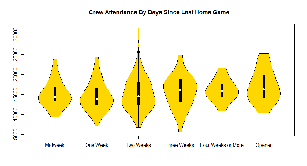 Attendance-By-Days-Since-Last-Home-Game-Categories