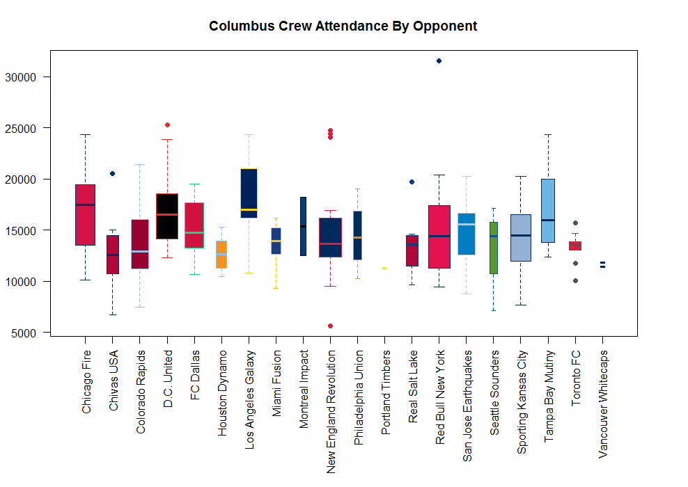 Columbus-Crew-Attendance-By-Opponent