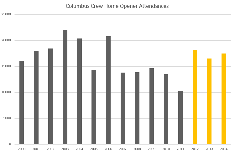 Attendance figures for Columbus Crew home openers, 2000 – 2014