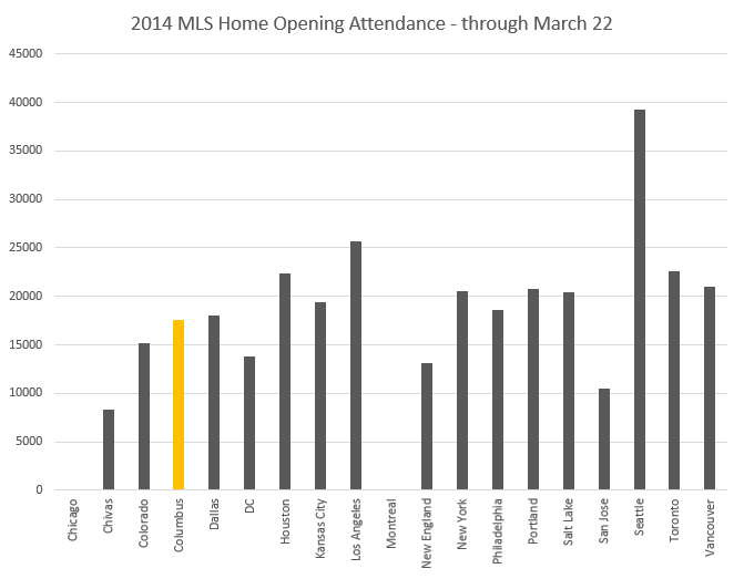 MLS-Home-Opening-Attendance-2014