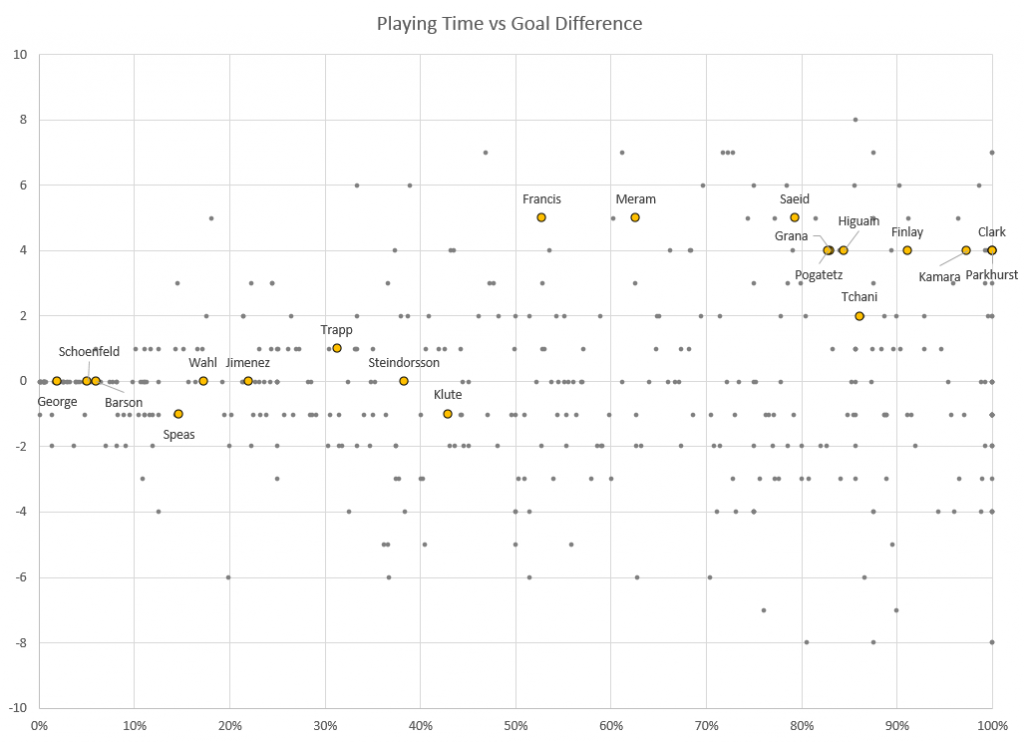 Columbus player performance, plotted by comparing playing time against goal difference