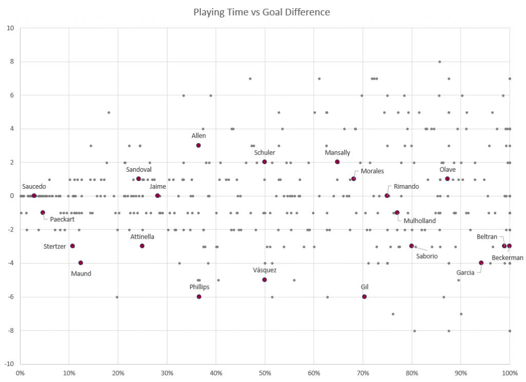 Salt Lake player performance, plotted by comparing playing time against goal difference