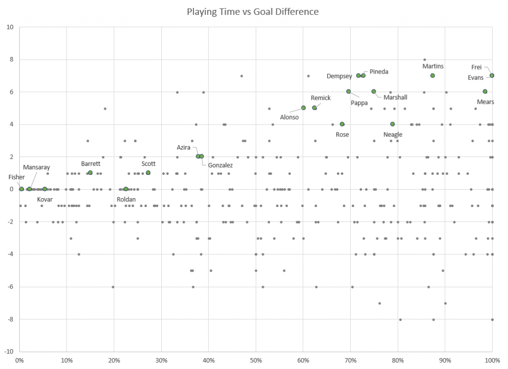 Seattle player performance, plotted by comparing playing time against goal difference