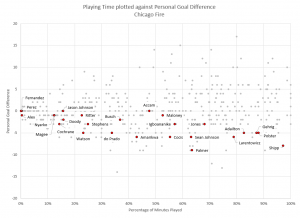 Player Performance: Chicago Fire as of July 20, 2015