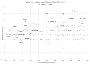 Player Performance: Los Angeles Galaxy as of July 20, 2015