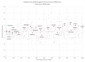 Player Performance: Vancouver Whitecaps as of July 20, 2015