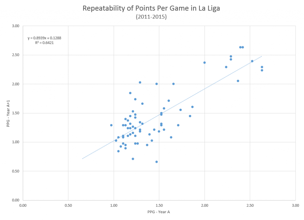 PPG Repeatability in La Liga