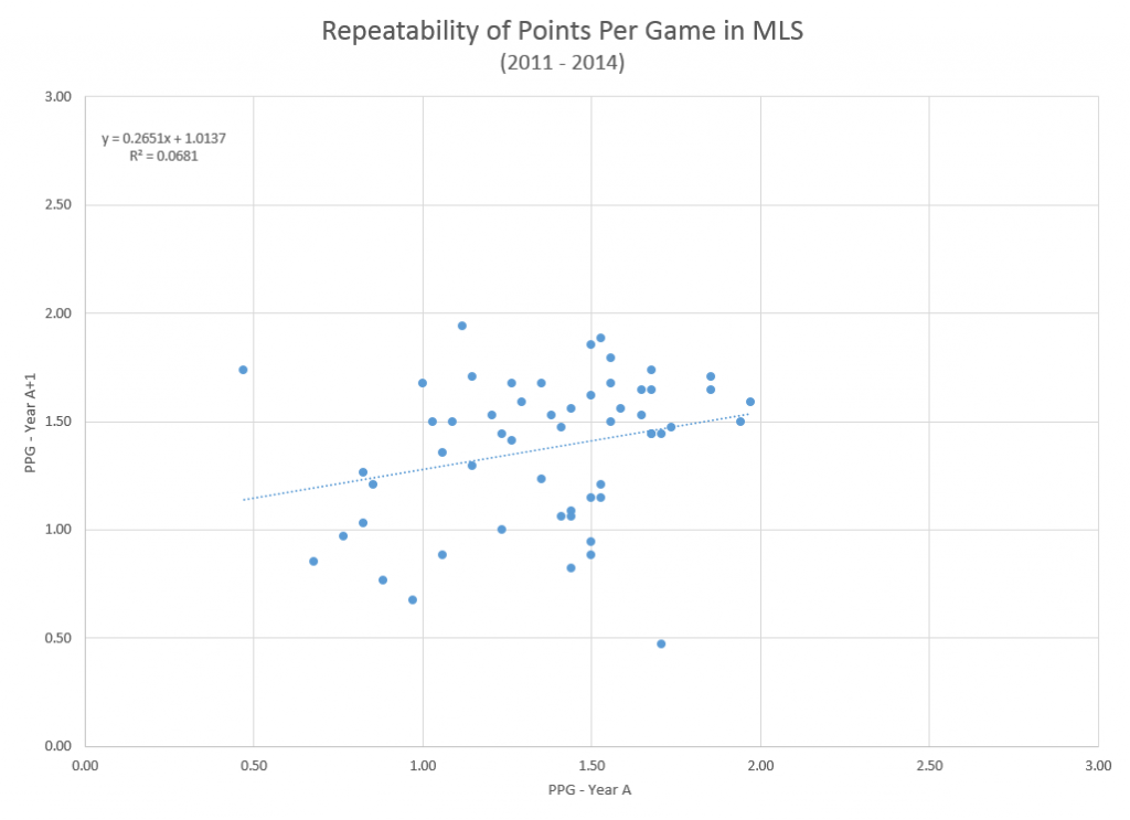 PPG Repeatability in MLS