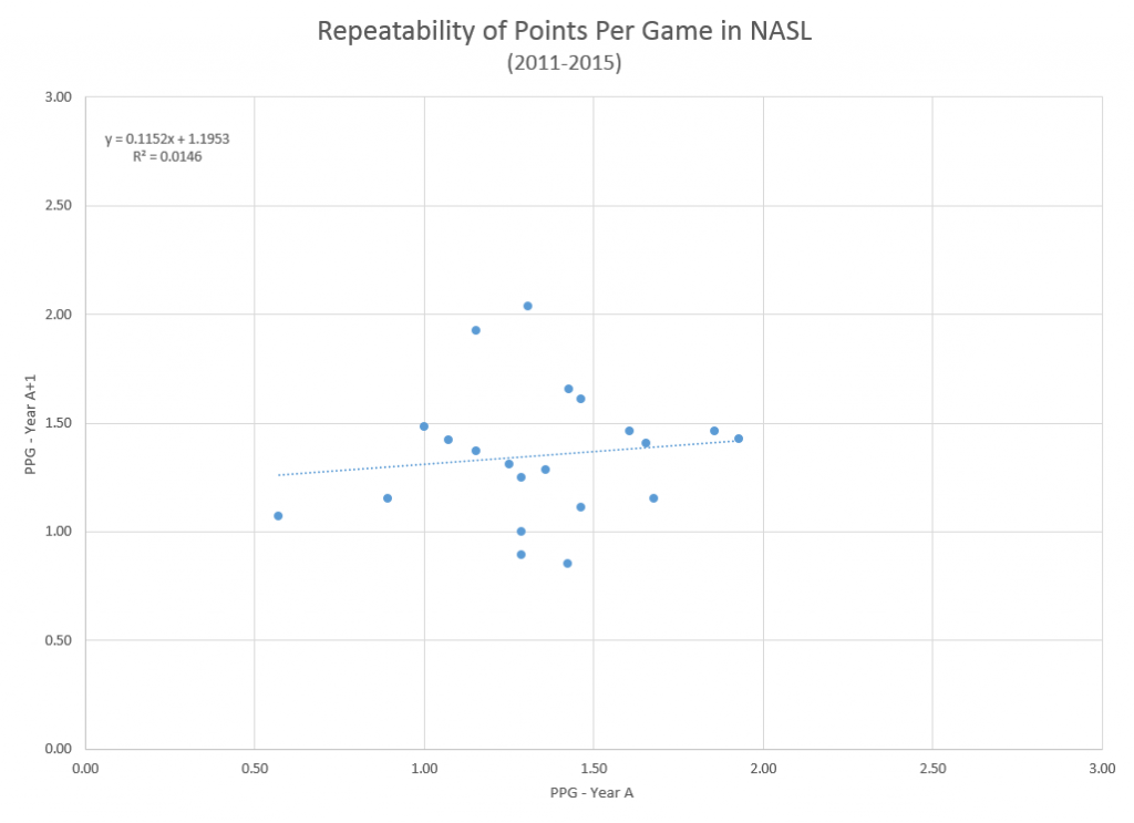 PPG Repeatability in the NASL