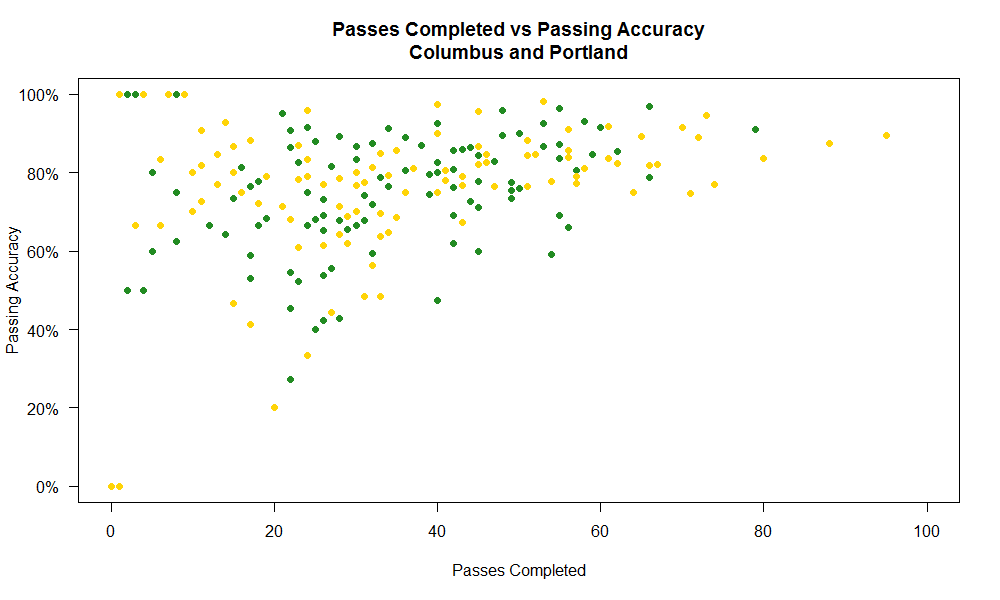 passes vs accuracy