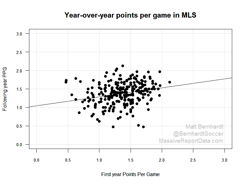 Year over year points per game in MLS