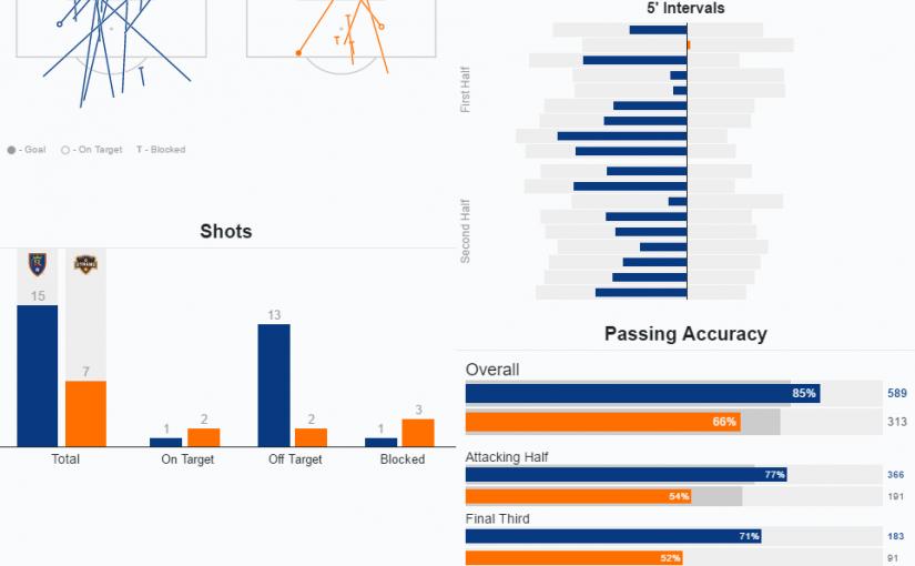 MLS game stats display